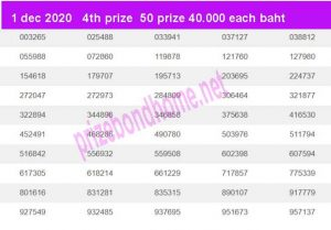 thai lottery result 1 december 2020 today latest