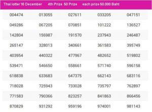 Thailand lottery result 16 December 2020