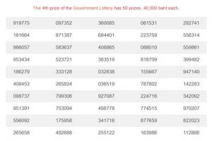 Thailand lottery live result