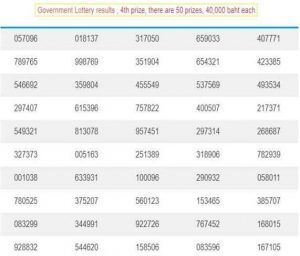Latest Thailand Lottery Result