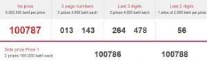Thailand lottery Latest result April, 16. 2021 Today