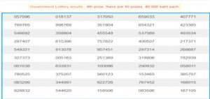 latest thailand lottery result today